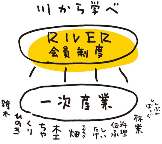 川から学べRIVER会員制度
